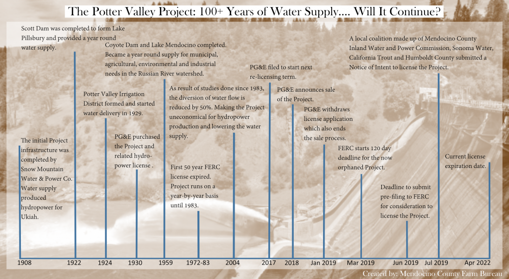 The Potter Valley Project: 100+ Years of Water Supply...Will It Continue?